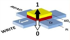 Dados magnéticos em discos rígidos podem ser gravados com campo elétrico