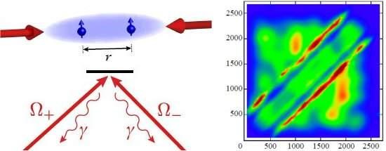 Nova forma de ligação química é feita com repulsão e ruído