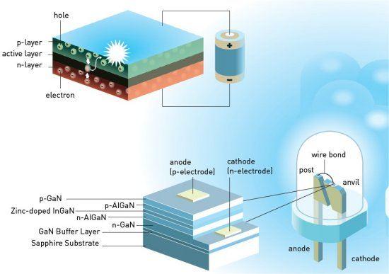 Prêmio Nobel de Física 2014 vai para criadores do LED azul