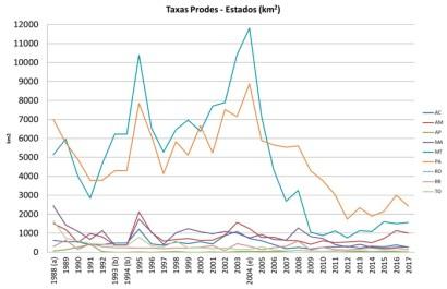 Desmatamento anual discriminado por Estado da Amazônia Legal (km<sup>2</sup>) (a)média entre 1977 e 1988, ( b) média entre 1993 e 1994, (e) início PPCDAm