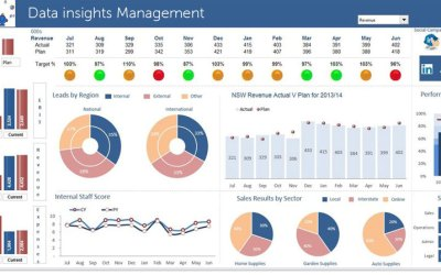 """Stop the """"Gut-Feel"""" Management Style & Manage through Data insights"""
