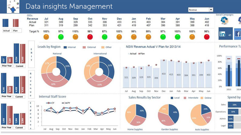 "Stop the ""Gut-Feel"" Management Style & Manage through Data insights"
