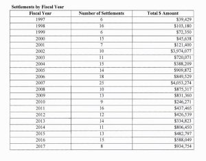 Congressional Settlements
