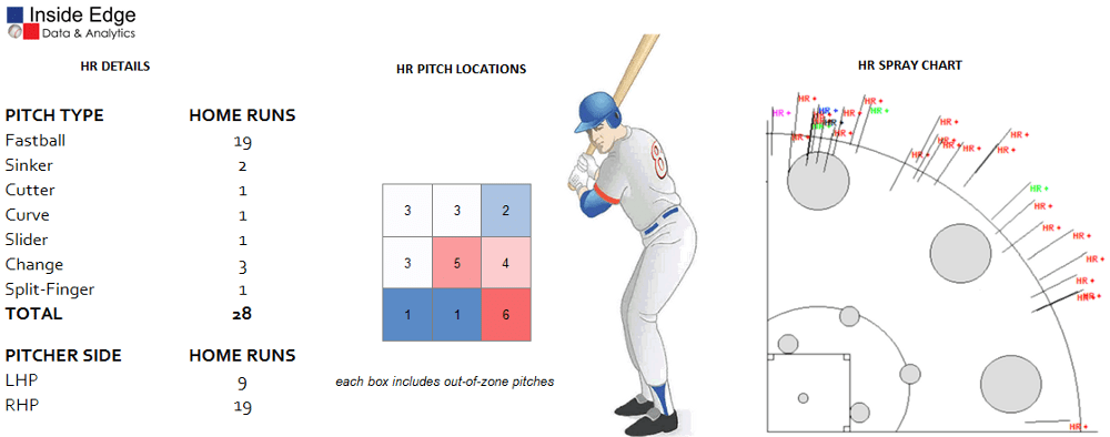 MLB HOME RUN DERBY 2016