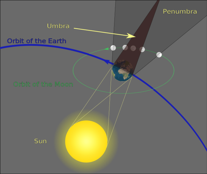 During a total lunar eclipse, the moon always passes through Earth's very light penumbral shadow before and after its journey through the dark umbra.