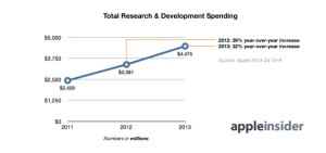apple R&D spending