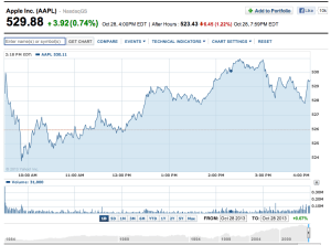 apple stock price oct 28 2013