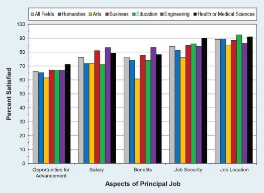 Bar chart: Aspects of principal job divided up by college major: humanities, arts, business, education, engineering, and health or medical sciences. Survey respondents were asked about their satisfaction with opportunities for advancement, salary, benefits, job security, and job location.