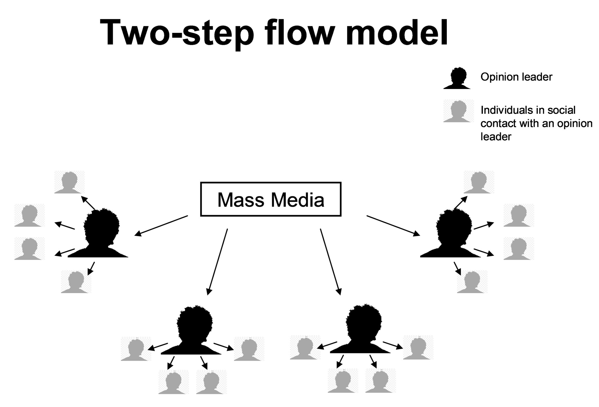 Two Step Flow Of Communication Teoria Ed Applicazioni