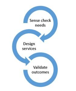 asset_process