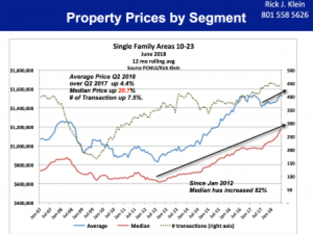 Property Prices Segment 10-23