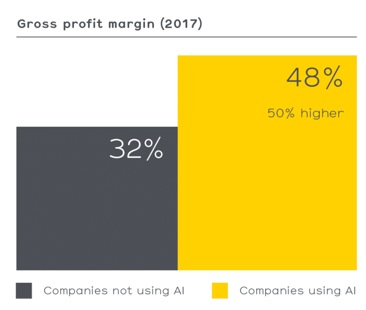 Gross-Profit-Margin Ai retail