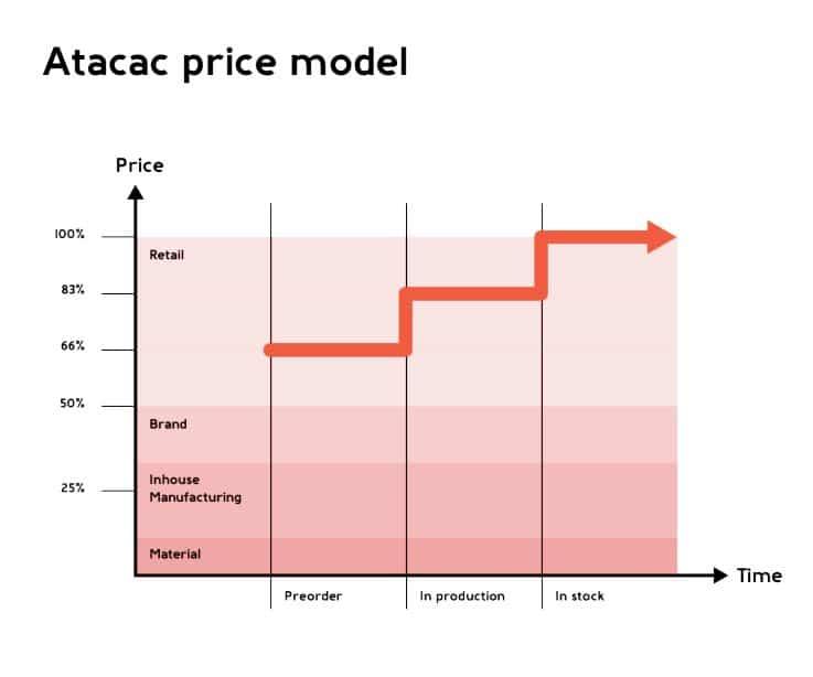 Atacac – New Retail Models