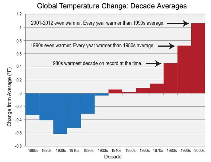 https://i2.wp.com/www.insidescience.org/sites/default/files/graph-of-change_0.jpg