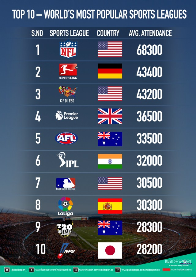 Top 10 – World's Most Popular Sports Leagues