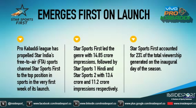 Star Sports First PKL