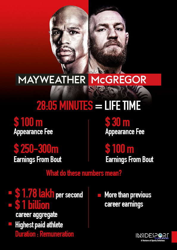 Mayweather makes $ 1.78 lakh per second and still counting- InsideSport