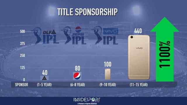 Title Sponsorship in IPL - InsideSport