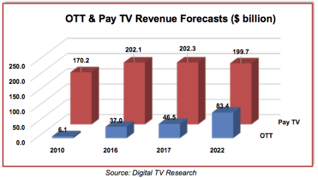 India, China to bring 50% of $283b OTT, Pay TV revenue by 2022 - InsideSport