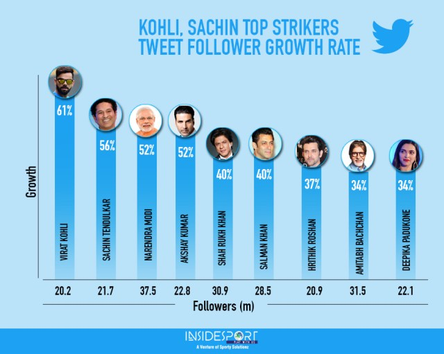 Twitter Followers Growth Rate, India - InsideSport