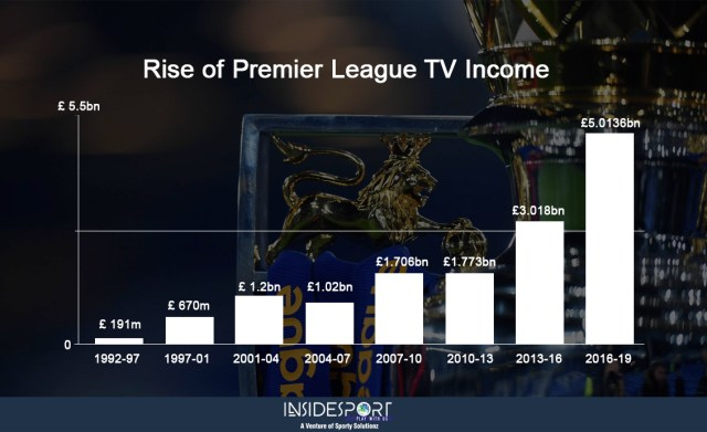 Rise of Premier League TV Income - InsideSport