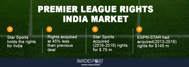 Premier League Rights - Indian Markets - InsideSport