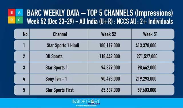 BARC weekly data, top 5 channels, week 52, December 23-29, 2017 - InsideSport