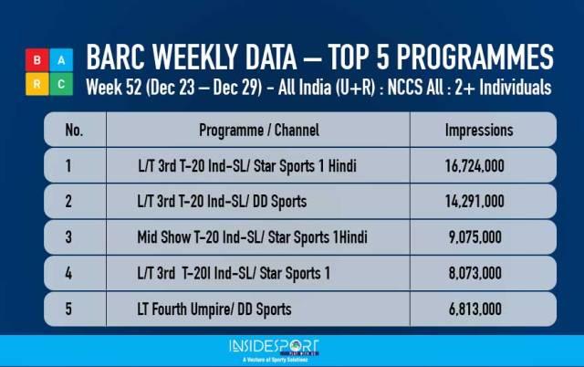 BARC weekly data, top 5 programmes, week 52, December 23-29, 2017 - InsideSport