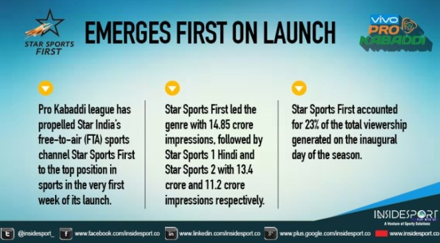 Pro Kabaddi League Facts - InsideSport