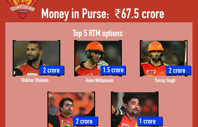 Players retained by Sunrisers Hyderabad - InsideSport