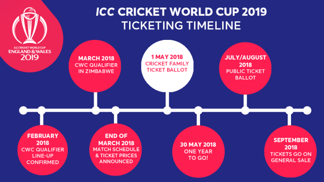 ICC Cricket World Cup 2019 Ticketing Timelines - InsideSport
