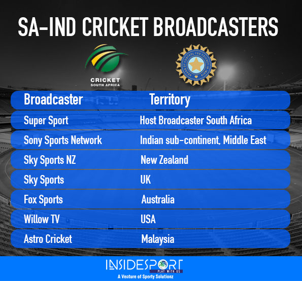 List of Broadcasters for Soouth Africa-India Series - InsideSport