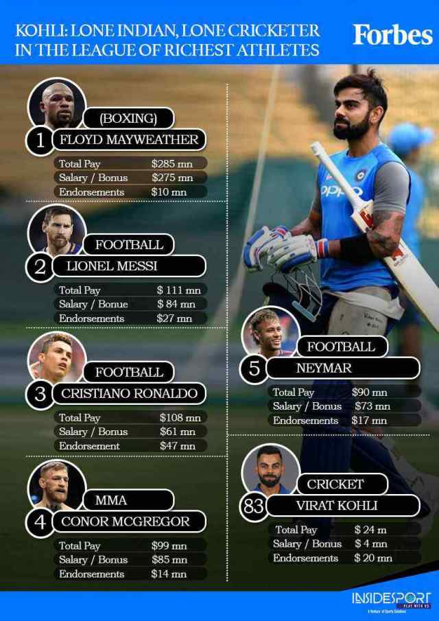 Virat Kohli in Forbes 100 World's Highest Paid Athlete 2018 - InsideSport
