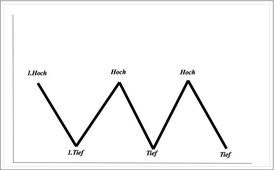 Seitwärtsmarkt