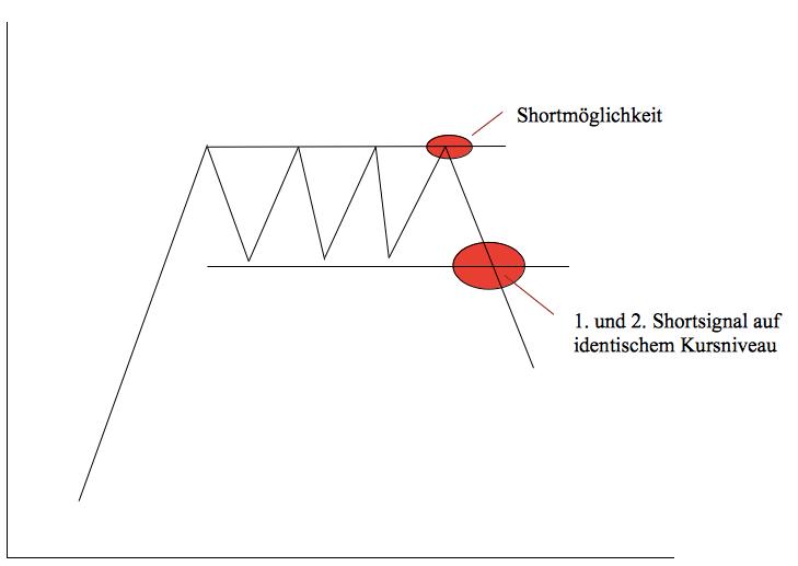 Shortmöglichkeit Umkehrsignal 5.4