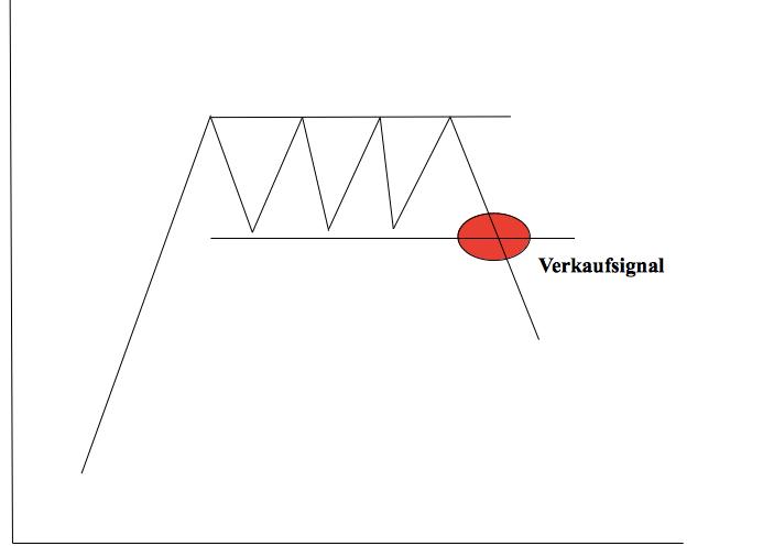 Umkehrsignal Rechteck