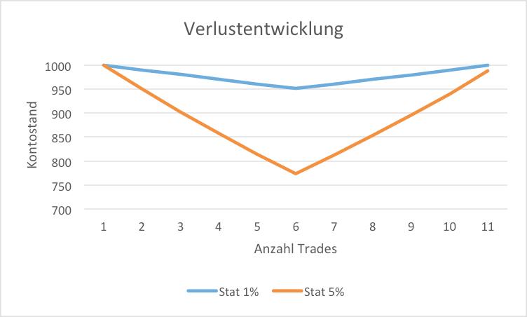 Verlustentwicklung 1% und 3%