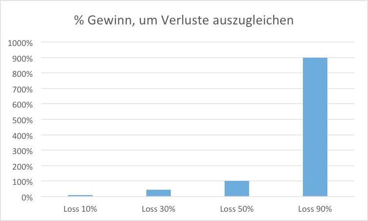 % Gewinn, um Verluste auszugleichen