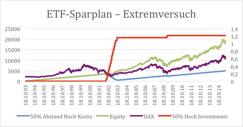ETF-Sparplan – Extremversuch