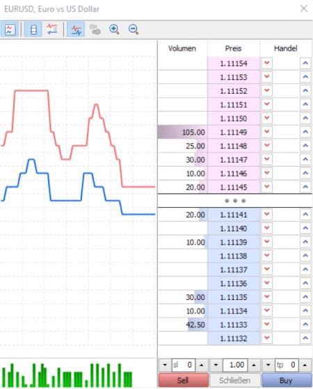 Markttiefe im MetaTrader5