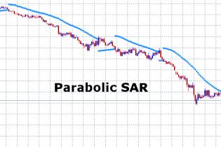 Parabolic SAR – Trendfolge Indikator