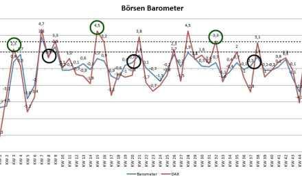 Barometer: Tripple-Signal für einen schwächeren DAX next week