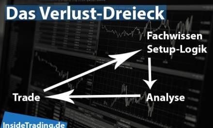 Trading-Fehler verstehen: Das Verlust-Dreieck