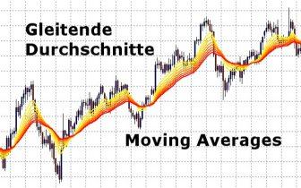 Gleitende Durchschnitte / Moving Averages – Signale