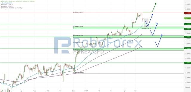RoboForex Indizes Analyse – Trump und die Börsenaussichten