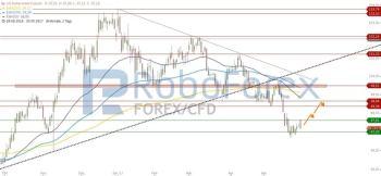 US-Dollar zeigt sich leicht erholt!