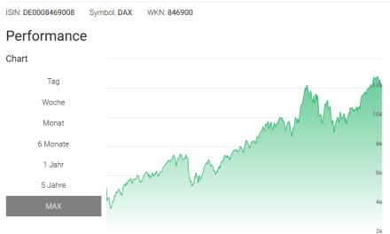 Haben politische Börsen wieder mal kurze Beine?