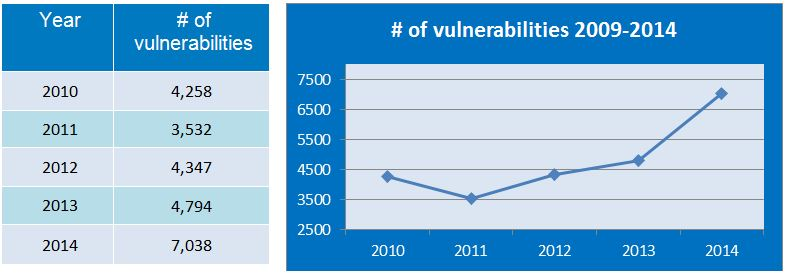 number-of-vulnerabilities