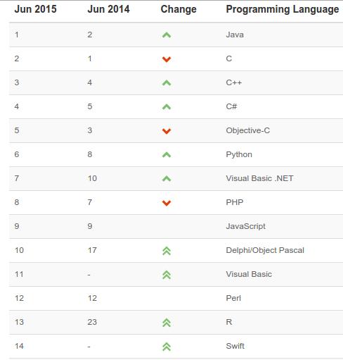 14 linguaggi di programmazione