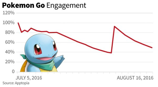 pokemon go_Engagement